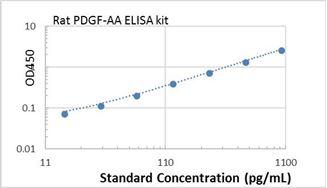 Picture of Rat PDGF-AA ELISA Kit
