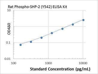 Picture of rat Phospho-SHP-2 (Y542) ELISA Kit