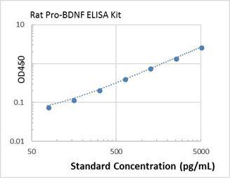 Picture of Rat Pro-BDNF ELISA Kit