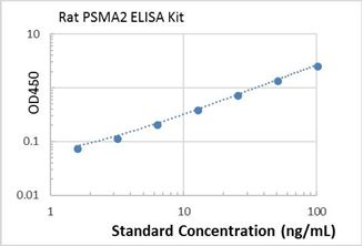 Picture of rat PSMA2 ELISA Kit