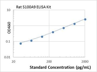 Picture of Rat S100A9 ELISA Kit