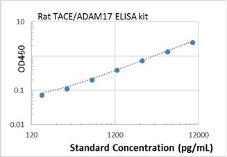 Picture of Rat TACE/ADAM17 ELISA Kit