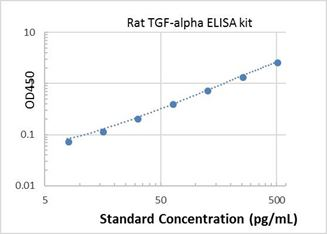 Picture of Rat TGF-alpha ELISA Kit