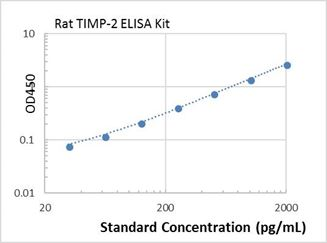 Picture of Rat TIMP-2 ELISA Kit