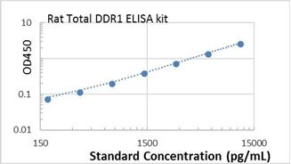Picture of Rat Total DDR1 ELISA Kit