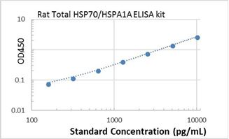 Picture of Rat Total HSP70/HSPA1A ELISA Kit