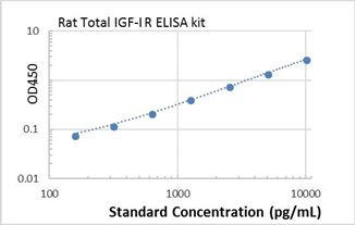 Picture of Rat Total IGF-I R ELISA Kit