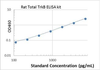 Picture of Rat Total TrkB ELISA Kit