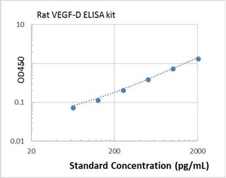 Picture of Rat VEGF-D ELISA Kit