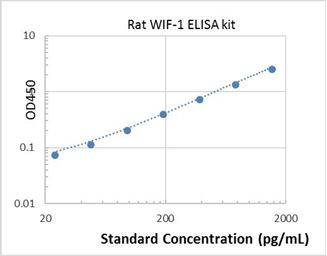Picture of Rat WIF-1 ELISA Kit