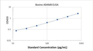 Picture of Bovine ADAM8 ELISA Kit