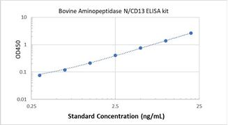 Picture of Bovine Aminopeptidase N/CD13 ELISA Kit