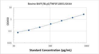 Picture of Bovine BAFF/BLyS/TNFSF13B ELISA Kit