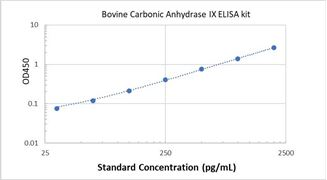 Picture of Bovine Carbonic Anhydrase IX ELISA Kit