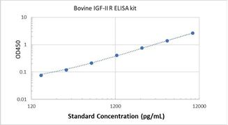 Picture of Bovine IGF-II R ELISA Kit