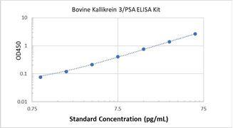 Picture of Bovine Kallikrein 3/PSA ELISA Kit