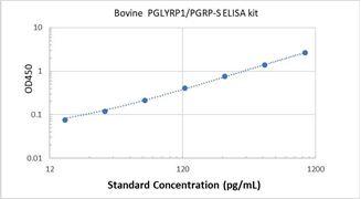 Picture of Bovine PGLYRP1/PGRP-S ELISA Kit