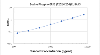 Picture of Bovine Phospho-ERK1 (T202/Y204) ELISA Kit