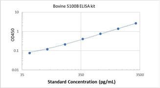 Picture of Bovine S100B ELISA Kit