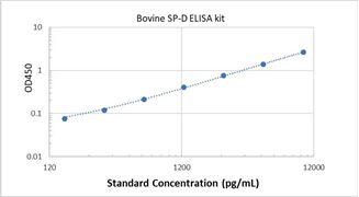 Picture of Bovine SP-D ELISA Kit