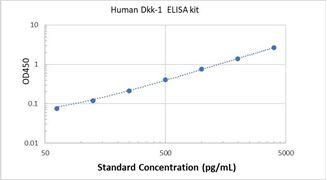 Picture of Human Dkk-1 ELISA Kit