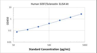 Picture of Human SOST/Sclerostin ELISA Kit