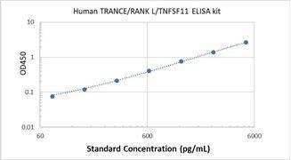 Picture of Human TRANCE/RANK L/TNFSF11 ELISA Kit
