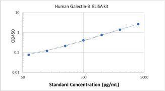 Picture of Human Galectin-3 ELISA Kit