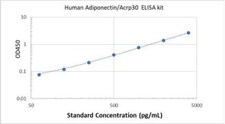 Picture of Human Adiponectin/Acrp30 ELISA Kit