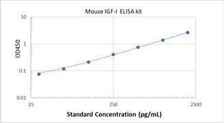 Picture of Mouse IGF-I ELISA Kit