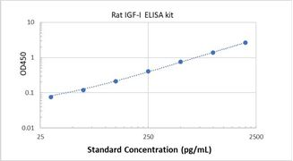 Picture of Rat IGF-I ELISA Kit