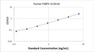 Picture of Human FABP3 ELISA Kit