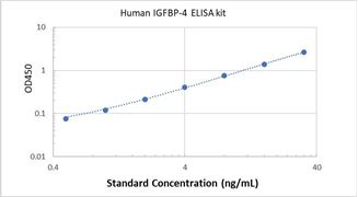 Picture of Human IGFBP-4 ELISA Kit