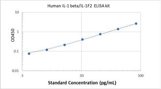 Picture of Human IL-1 beta/IL-1F2 ELISA Kit