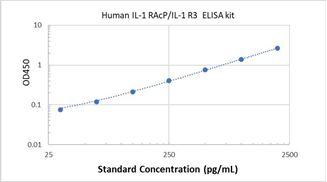 Picture of Human IL-1 RAcP/IL-1 R3 ELISA Kit