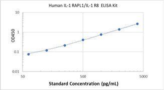 Picture of Human IL-1 RAPL1/IL-1 R8 ELISA Kit