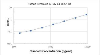 Picture of Human Pentraxin 3/TSG-14 ELISA Kit