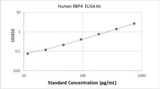 Picture of Human RBP4 ELISA Kit