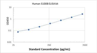 Picture of Human S100B ELISA Kit