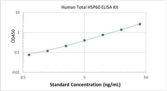 Picture of Human Total HSP60 ELISA Kit