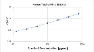 Picture of Human Total MMP-3 ELISA Kit