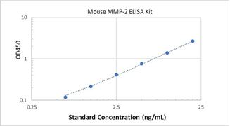 Picture of Mouse MMP-2 ELISA Kit
