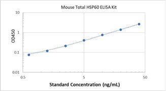 Picture of Mouse Total HSP60 ELISA Kit