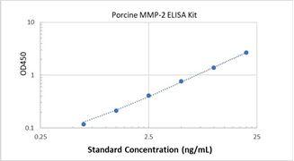 Picture of Porcine MMP-2 ELISA Kit