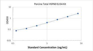 Picture of Porcine Total HSP60 ELISA Kit
