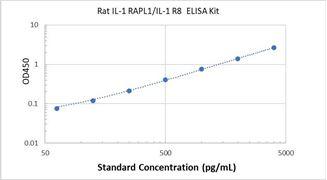 Picture of Rat IL-1 RAPL1/IL-1 R8 ELISA Kit