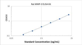 Picture of Rat MMP-2 ELISA Kit