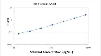 Picture of Rat S100B ELISA Kit