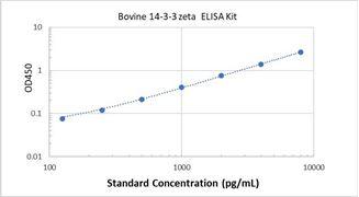 Picture of Bovine 14-3-3 zeta ELISA Kit