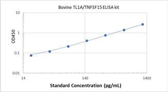 Picture of Bovine TL1A/TNFSF15 ELISA Kit